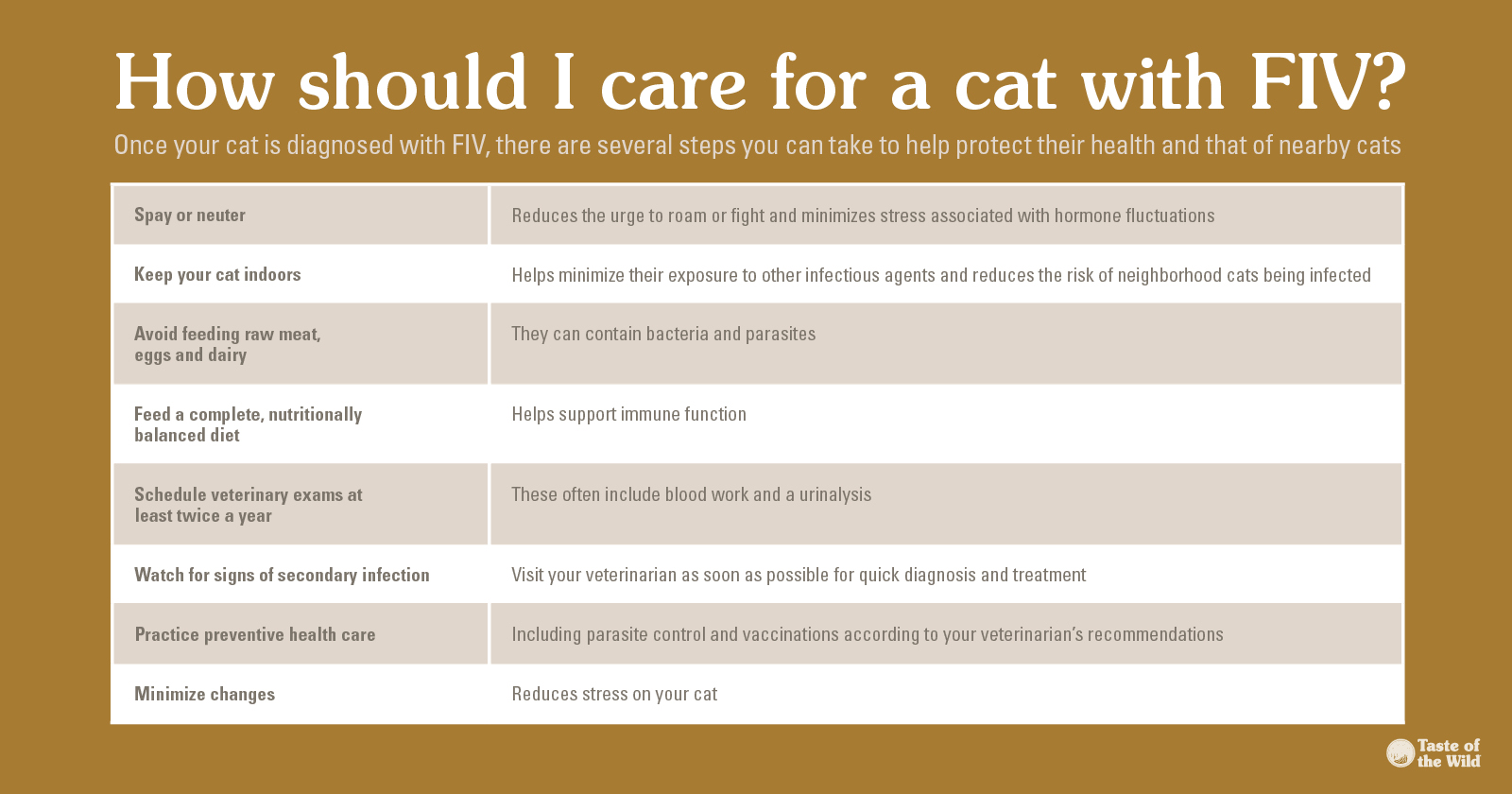 Caring for a Cat with FIV Chart | Taste of the Wild