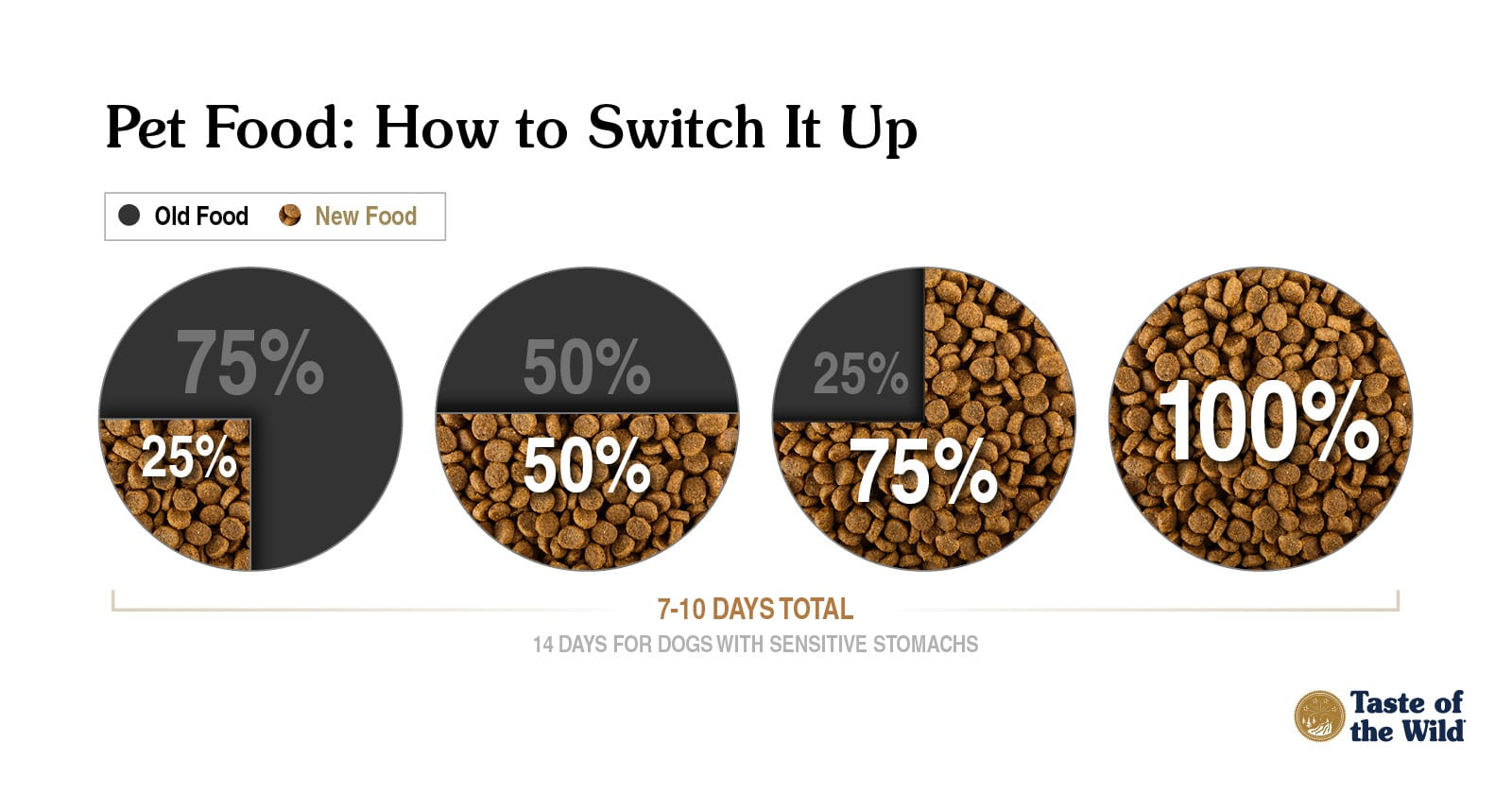 Pet Food: How to Switch Up Guide | Taste of the Wild